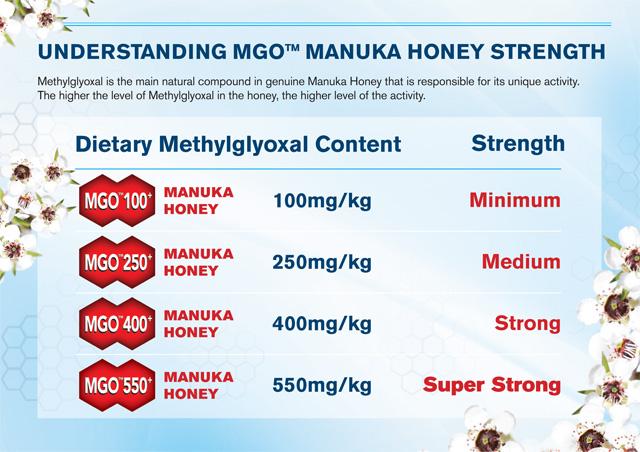 Niveles de Metilglioxal en la Miel de Manuka